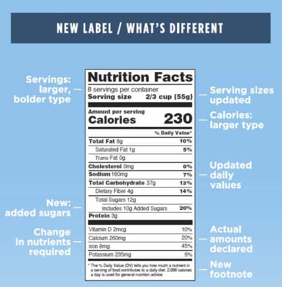 labeling-nutrition-changes-to-the-nut-facts-lbl